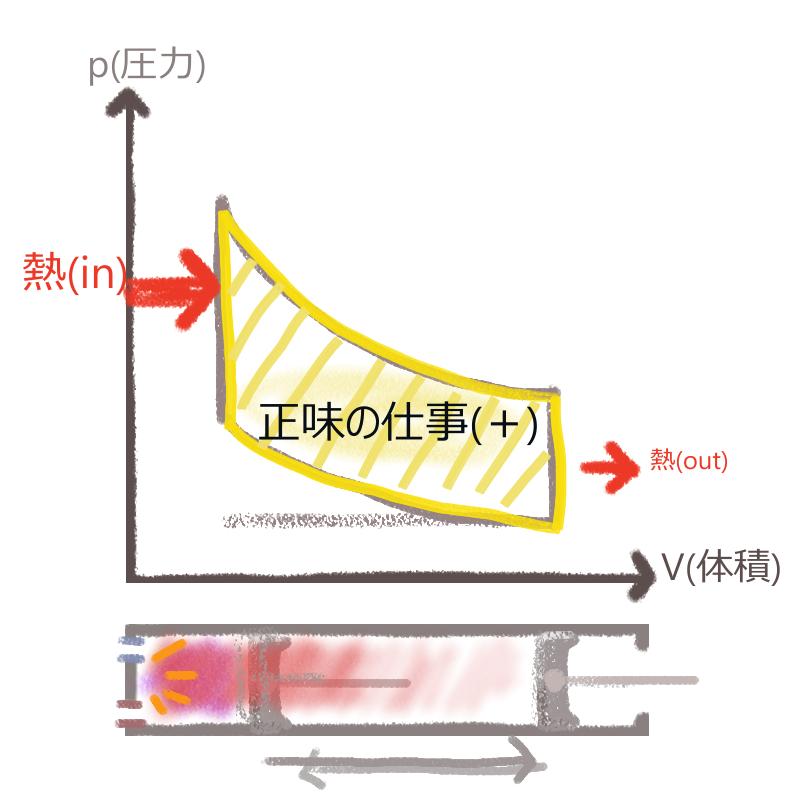 熱効率 オットー サイクル