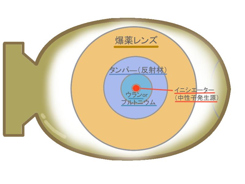 爆弾 原子 原子爆弾(核爆弾)と原子力発電の違いは?原発の危険性に迫る